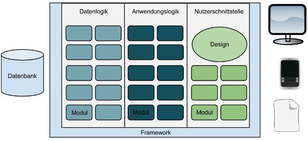 Systemarchitektur des Drupal CMS